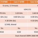 """Veröffentlichungsdatum von Intels """"Coffee Lake"""" Desktop-Prozessoren bekanntgegeben"""