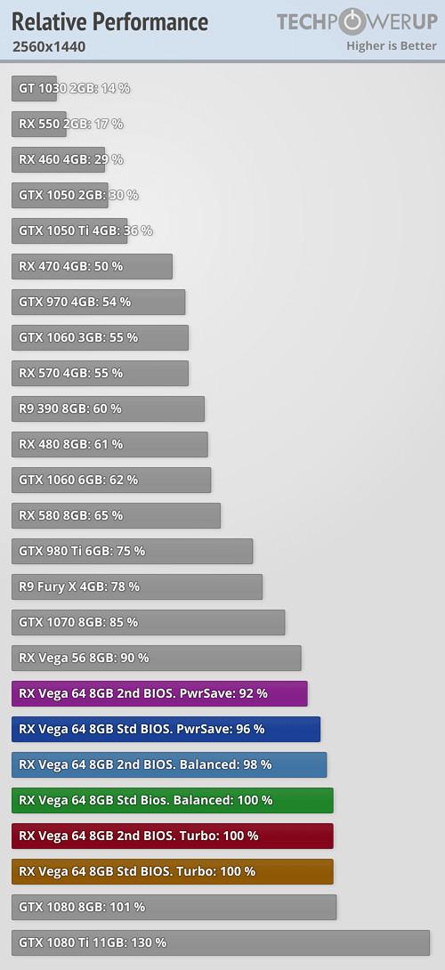 AMD Radeon Vega 64 erkämpft sich die Tabellenspitze gegen