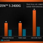 AMD Ryzen 5 2400G übertrifft Intels Core i5-8400 in iGPU Leistung