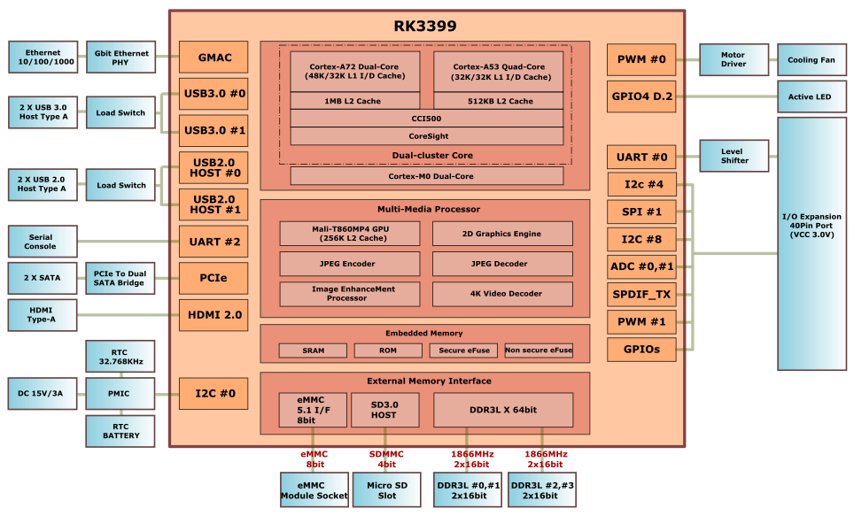 Hardkernel-ODROID-N1-board-Block-Diagram | Hardware-Inside ... on