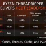 AMD Ryzen Threadripper 1900X Enthusiast Prozessor jetzt für nur 380$ bei Newegg