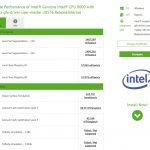 Intel Gen12 iGPU mit 96 Execution-Units stellt Compubench auf den Kopf