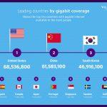 Gigabit-Internet verfügbar für jeden 20. weltweit laut VIAVI