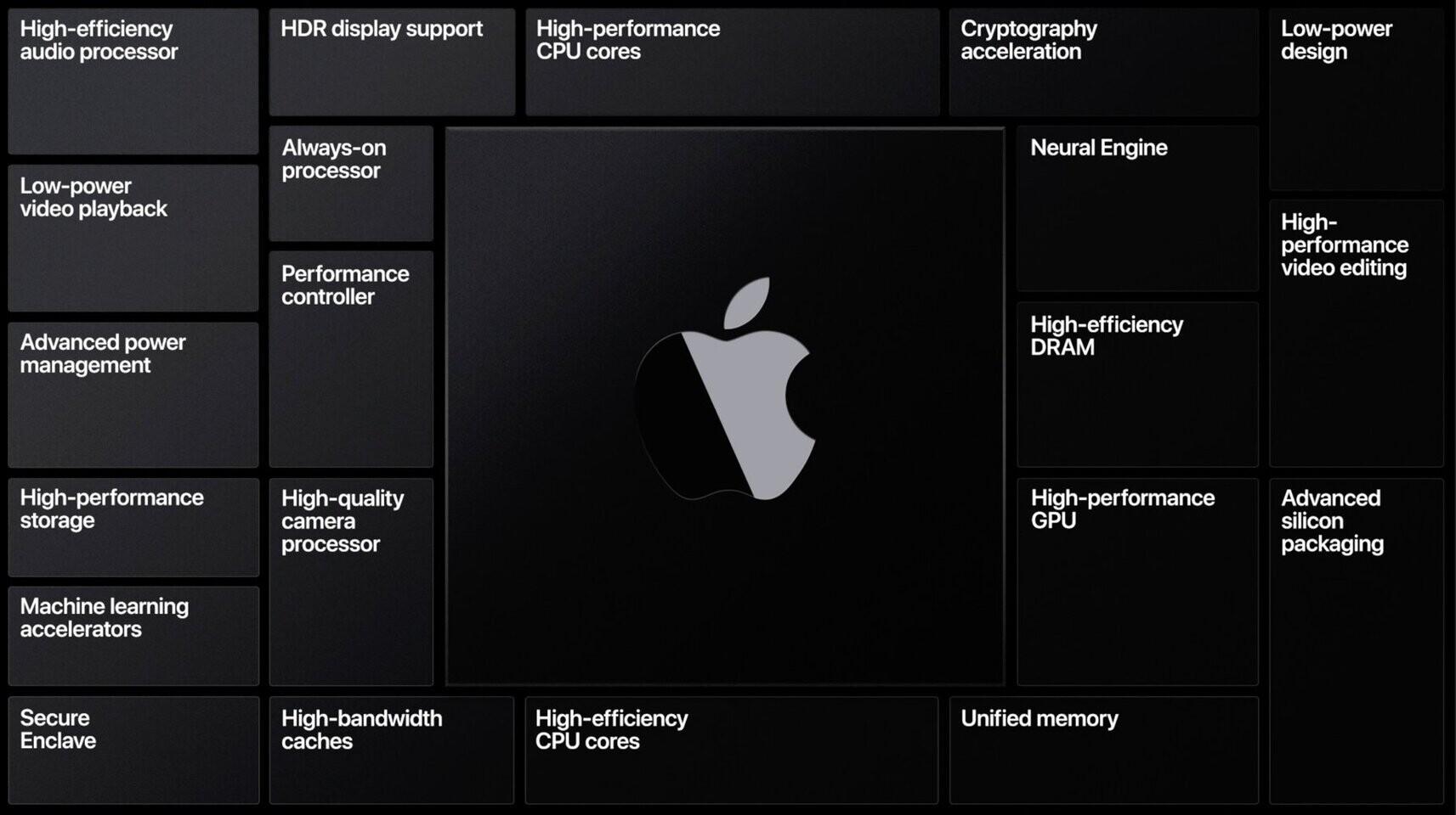 Apple Silicon, Basemark