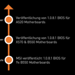 COMBO PI BIOS-UPDATES für Mainboards der AMD 500er-Serie verfügbar