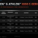 AMD Ryzen 3000C: Neue Chromebook CPUs