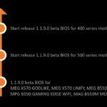 MSI kündigt neue AMD Combo PI BIOS Updates für Mainboards der AMD 400er- und 500er-Serie an