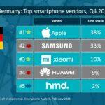 Canalys-Smartphone-Analysis-202102-Germany