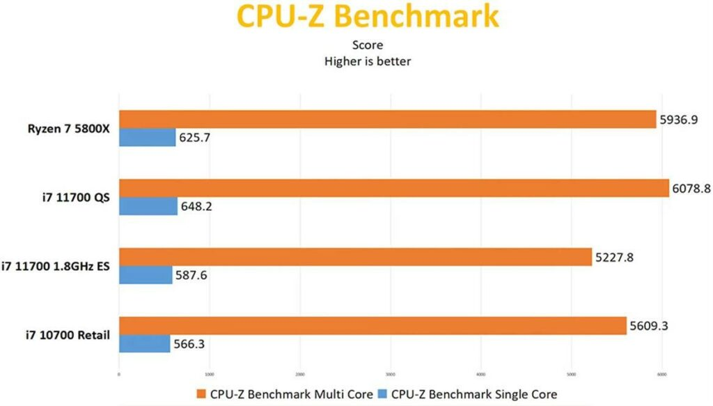i7-11700 CPU-Z