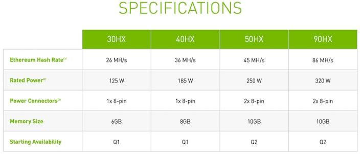 NVIDIA CMP 40HX/30HX