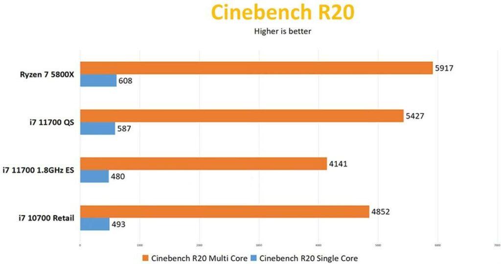 i7-11700 Cinebench