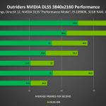Outriders-GeForce-rtx-3840x2160-NVIDIA-DLSS-Performance-chart