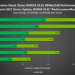 system-shock-remake-demo-geforce-rtx-3840x2160-nvidia-dlss-performance