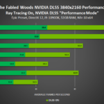 the-fabled-woods-geforce-rtx-3840x2160-nvidia-dlss-performance