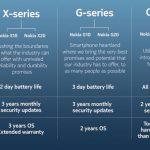 Nokia-X-G-C-Serien-Ueberblick