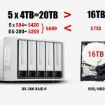 Kostengünstige Speicher mit hoher Kapazität trotz hohen SSD/HDD Preisen durch TerraMasters Disk Array Geräten