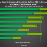 Red-Dead-Redemption-2-GeForce-RTX-Nvidia-DLSS-Performance
